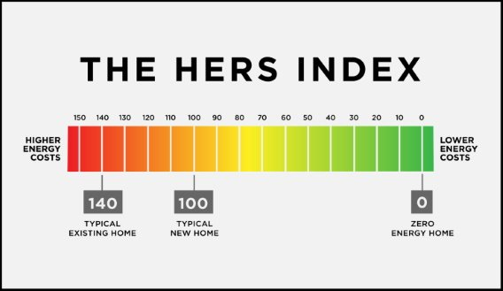 The HERS Index